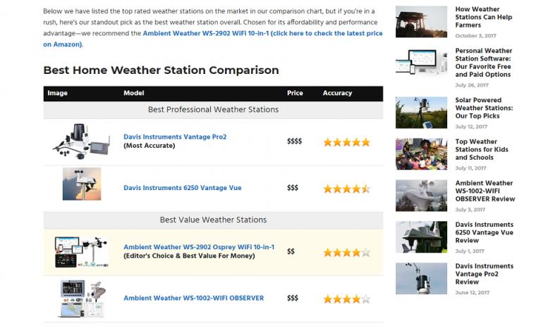 weather station advisor comでvantage pro2がベスト